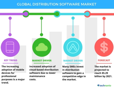 Technavio has published a new report on the global distribution software market from 2017-2021. (Graphic: Business Wire)