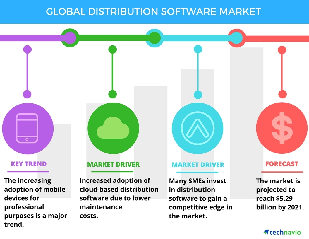 Top 3 Trends Impacting the Global Distribution Software