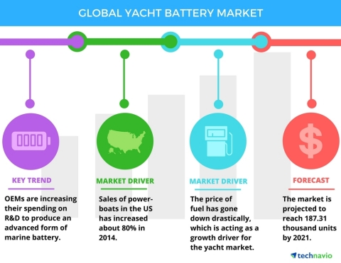 Technavio has published a new report on the global yacht battery market from 2017-2021. (Graphic: Business Wire)