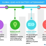 Technavio has published a new report on the global lead-acid battery aftermarket from 2017-2021. (Graphic: Business Wire)