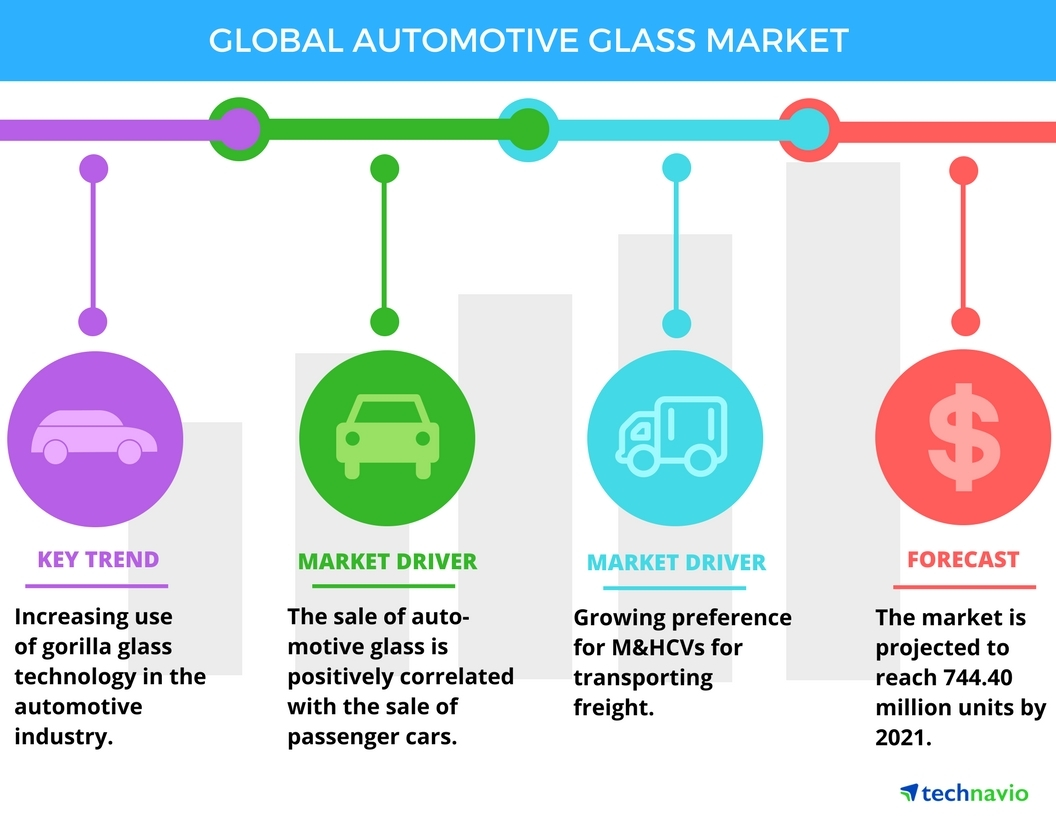 Technavio has published a new report on the global automotive glass market from 2017-2021. (Graphic: Business Wire)