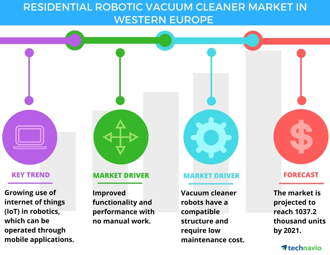 Technavio has published a new report on the residential robotic vacuum cleaner market in Western Europe from 2017-2021. (Graphic: Business Wire)