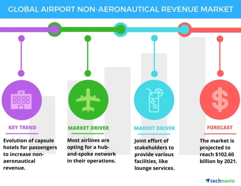 Technavio has published a new report on the global airport non-aeronautical revenue market from 2017-2021. (Graphic: Business Wire)