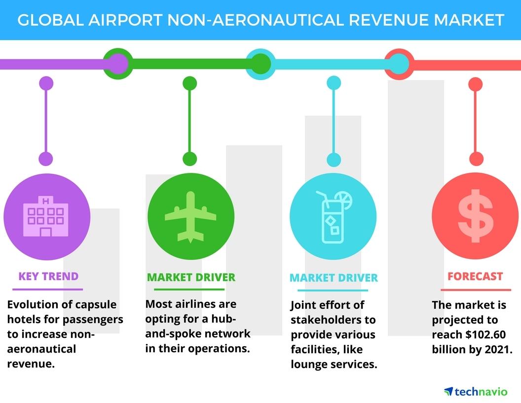 airport stakeholders