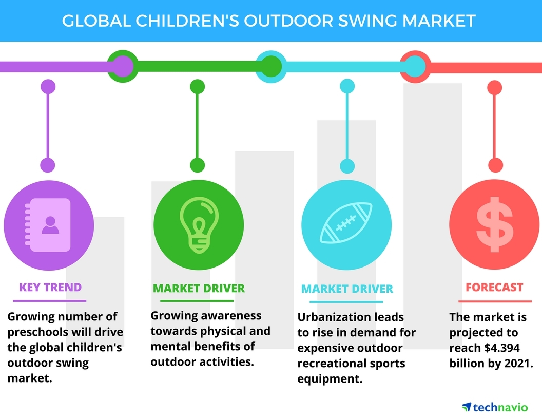 Technavio has published a new report on the global children's outdoor swing market from 2017-2021. (Graphic: Business Wire)
