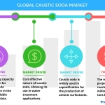 Technavio has published a new report on the global caustic soda market from 2017-2021. (Graphic: Business Wire)