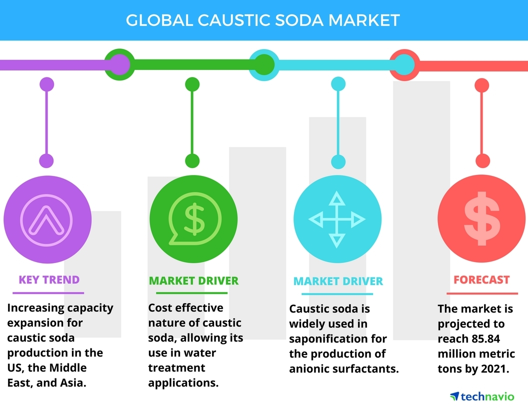 Caustic soda: production and use 31