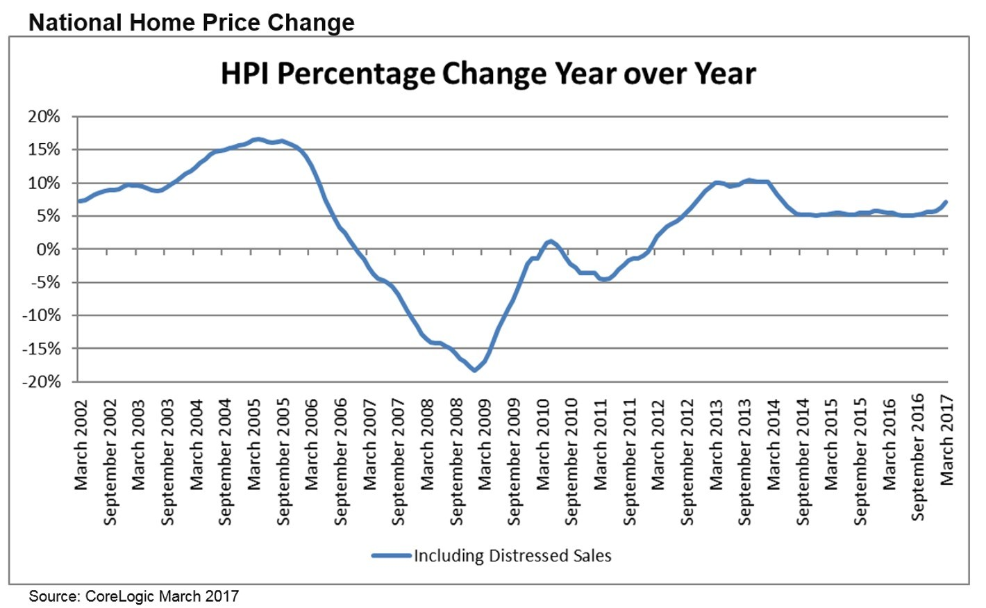 CoreLogic National Home Price Change for March 2017 (Graphic: Business Wire)