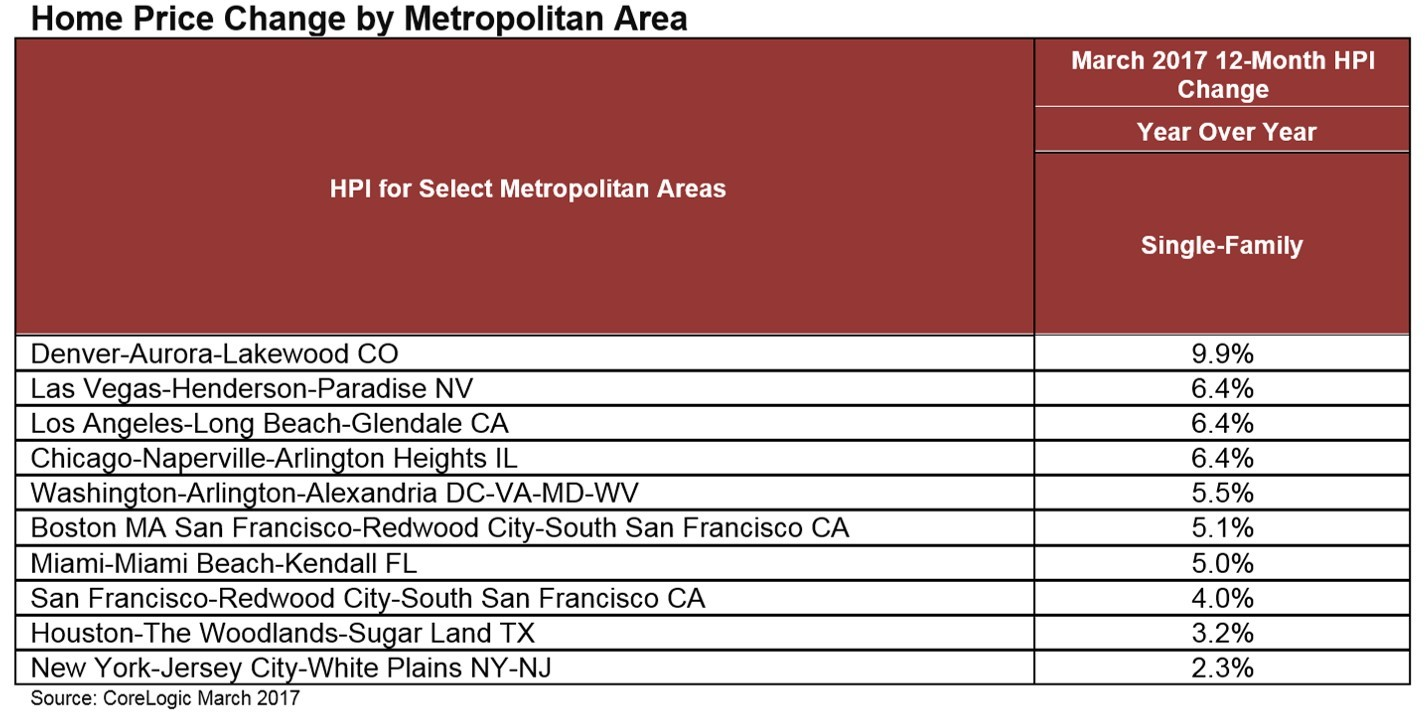 CoreLogic Home Price Change by Metropolitan Area for March 2017 (Graphic: Business Wire)