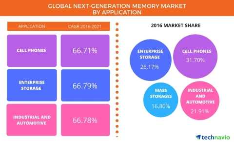 Technavio has published a new report on the global next-generation memory market from 2017-2021. (Photo: Business Wire)