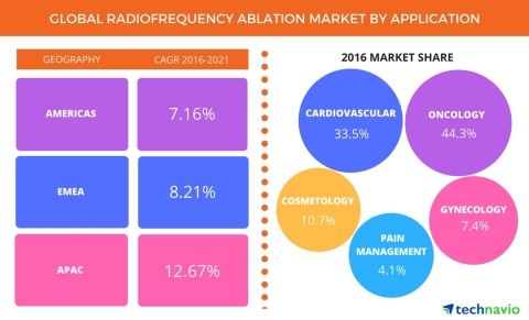 Technavio has published a new report on the global radiofrequency ablation market from 2017-2021. (Photo: Business Wire)
