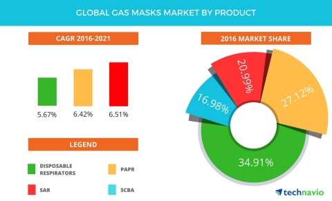 Technavio has published a new report on the global gas masks market from 2017-2021. (Graphic: Business Wire)
