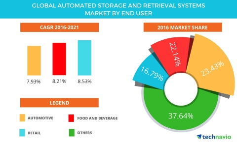 Technavio has published a new report on the global automated storage and retrieval systems market from 2017-2021. (Graphic: Business Wire)