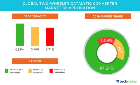 Technavio has published a new report on the global two-wheeler catalytic converter market from 2017-2021. (Graphic: Business Wire)
