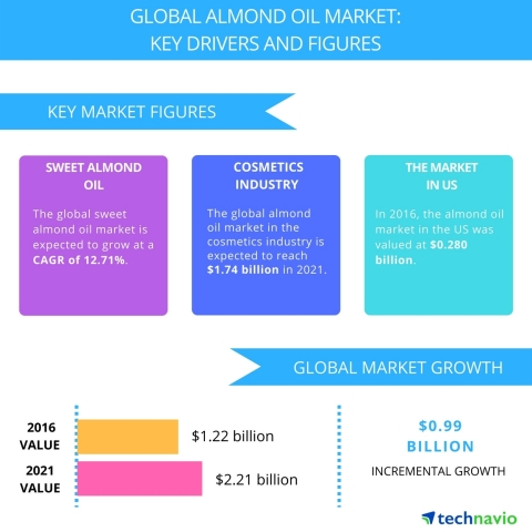Technavio has published a new report on the global almond oil market from 2017-2021. (Graphic: Business Wire)