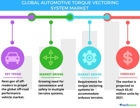Technavio has published a new report on the global automotive torque vectoring system market from 2017-2021. (Graphic: Business Wire)