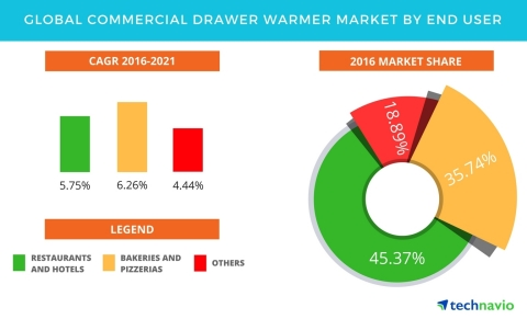 Technavio has published a new report on the global commercial drawer warmer market from 2017-2021. (Graphic: Business Wire)
