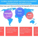 Technavio has published a new report on the global super-sport motorcycle market from 2017-2021. (Photo: Business Wire)
