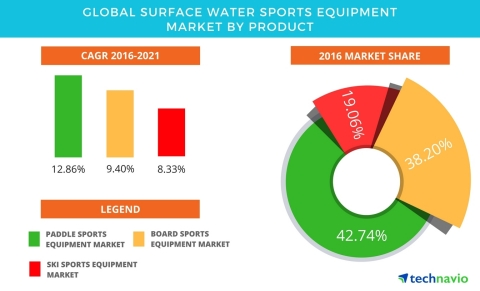 Technavio has published a new report on the global surface water sports equipment market from 2017-2021. (Graphic: Business Wire)
