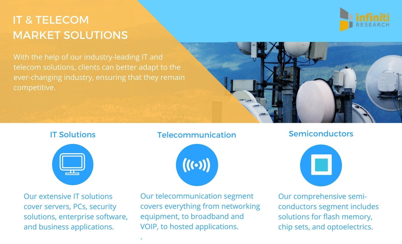 Infiniti Research offers a variety of IT & Telecom market research solutions. (Graphic: Business Wire)