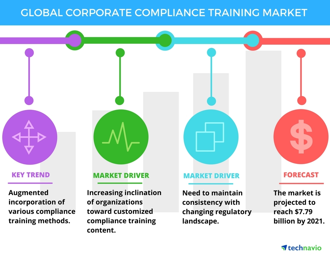 Technavio has published a new report on the global corporate compliance training market from 2017-2021. (Graphic: Business Wire)