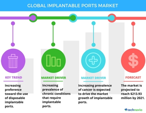 Technavio has published a new report on the global implantable ports market from 2017-2021.  (Graphic: Business Wire)