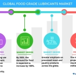 Technavio has published a new report on the global food grade lubricants market from 2017-2021. (Graphic: Business Wire)