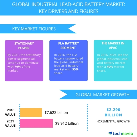 Technavio has published a new report on the global industrial lead-acid battery market from 2017-2021. (Graphic: Business Wire)
