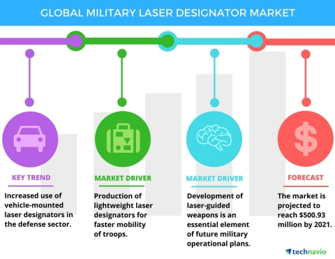 Technavio has published a new report on the global military laser designator market from 2017-2021. (Graphic: Business Wire)