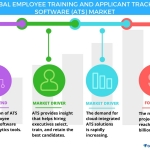 Technavio has published a new report on the global employee training and ATS market from 2017-2021. (Graphic: Business Wire)