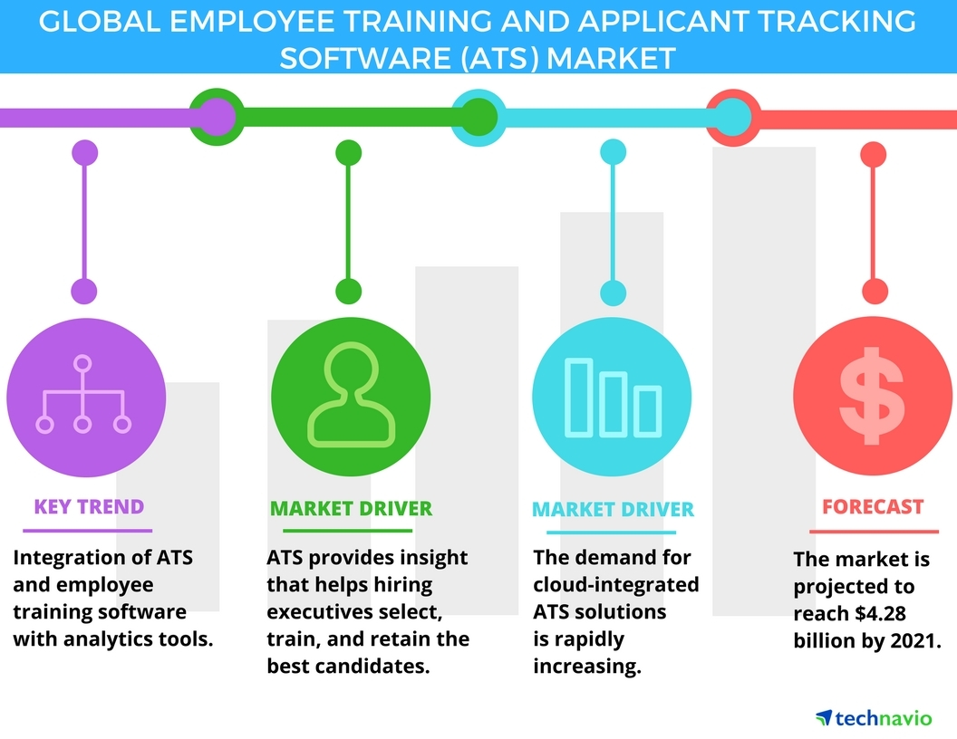 Ats On Demand >> Employee Training And Applicant Tracking Software Market Drivers