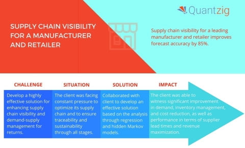 Quantzig helps companies enhance supply chain visibility and demand-supply management. (Graphic: Business Wire)