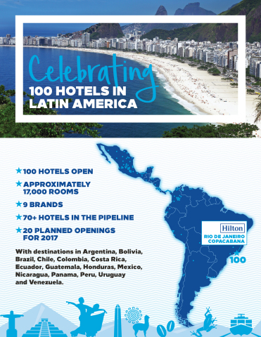 Hilton (NYSE: HLT) today announced the opening of Hilton Rio de Janeiro Copacabana, marking a significant milestone as the company's 100th hotel in Latin America. (Graphic: Business Wire)