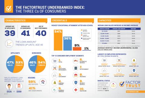 FactorTrust Underbanked Index (Graphic: Business Wire)