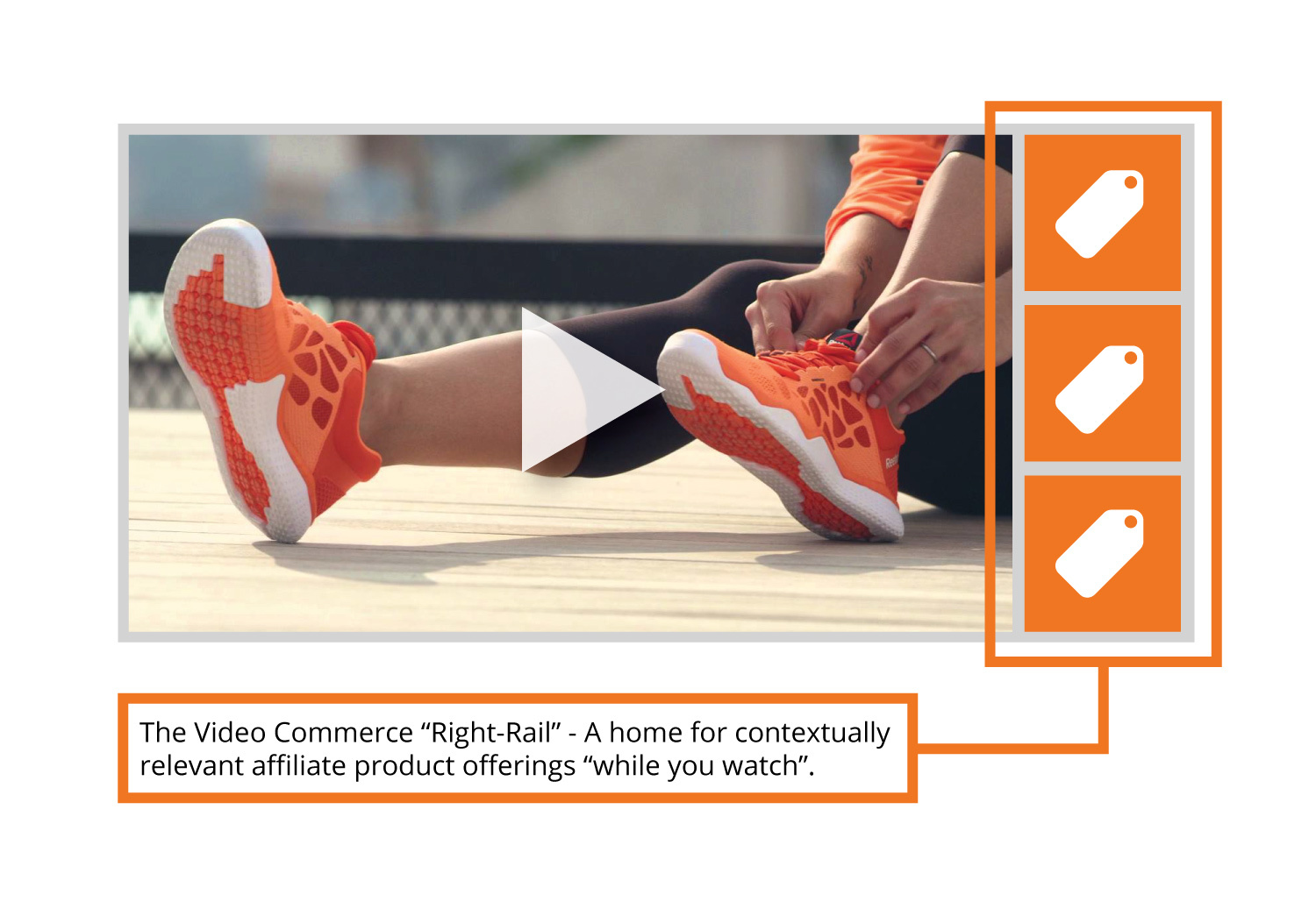 """The video commerce """"Right-Rail"""" - a home for contextually relevant affiliate product offerings while you watch. (Photo: Business Wire)"""