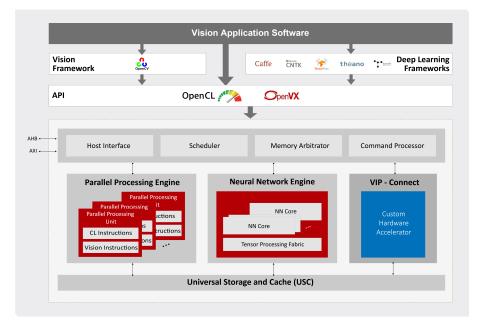 Vivante VIP8000 Architecture (Graphic: Business Wire)