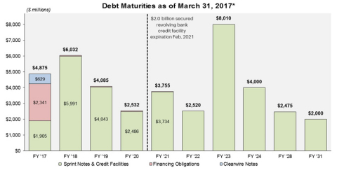 *This table excludes (i) our secured revolving bank credit facility, which will expire in 2021 and has no outstanding balance, (ii) $215 million in letters of credit outstanding under the unsecured revolving bank credit facility, (iii) $540 million of capital leases and other obligations, and (iv) net premiums and debt financing costs. (Photo: Business Wire)