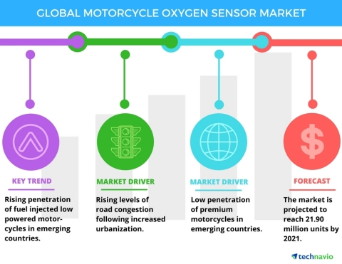 Technavio has published a new report on the global motorcycle oxygen sensor market from 2017-2021. (Graphic: Business Wire)