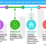 Technavio has published a new report on the global online on-demand home services market from 2017-2021. (Graphic: Business Wire)