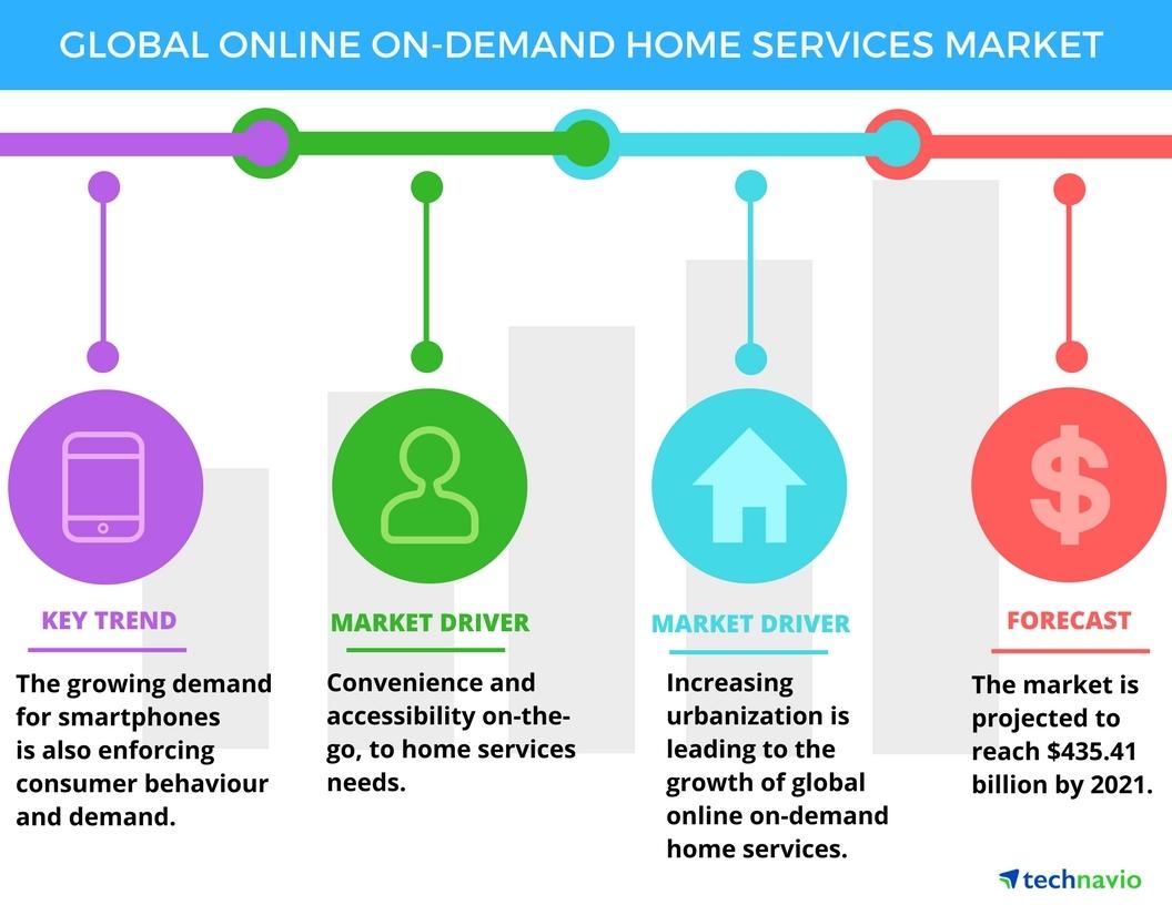 global online on demand home services market 2017 2021 to. Black Bedroom Furniture Sets. Home Design Ideas