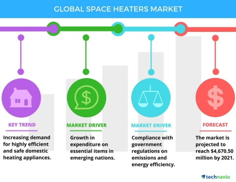 Technavio has published a new report on the global space heaters market from 2017-2021. (Graphic: Business Wire)