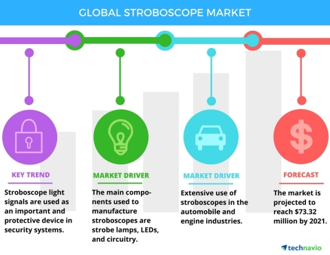 Technavio has published a new report on the global stroboscope market from 2017-2021. (Graphic: Business Wire)