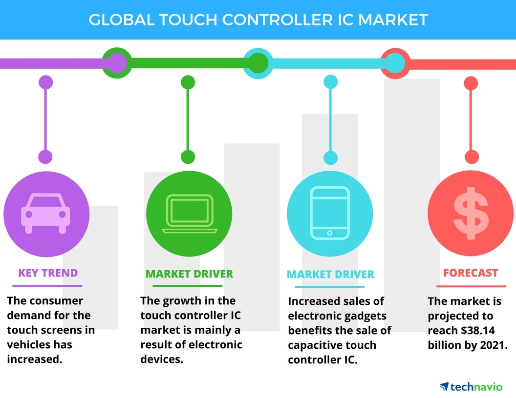 Technavio has published a new report on the global touch controller IC market from 2017-2021. (Graphic: Business Wire)