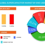 Technavio has published a new report on the global supercapacitor market from 2017-2021. (Graphic: Business Wire)