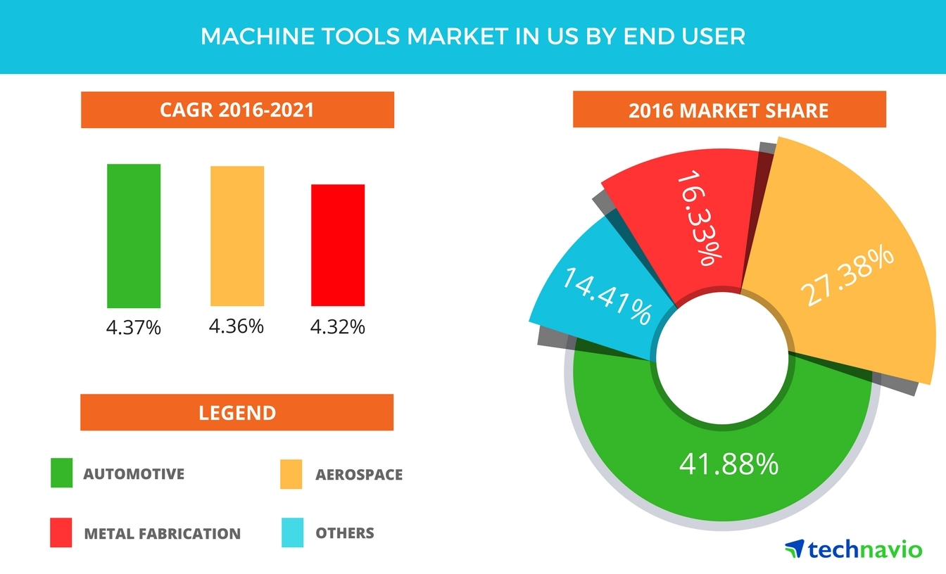 Technavio has published a new report on the machine tools market in the US from 2017-2021. (Graphic: Business Wire)
