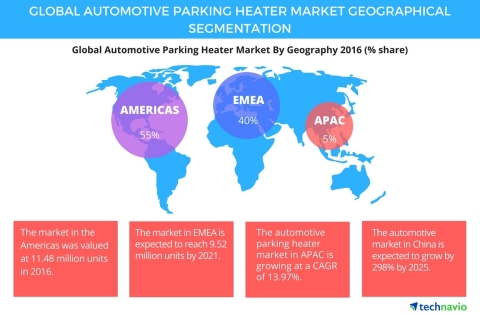Technavio has published a new report on the global automotive parking heater market from 2017-2021. (Graphic: Business Wire)
