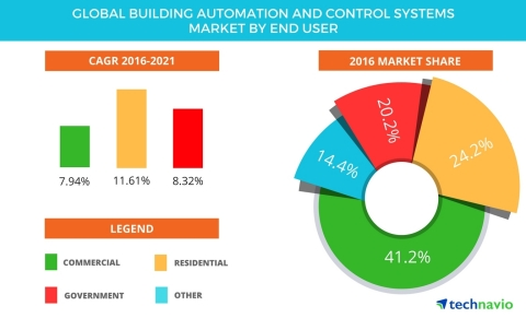 Technavio has published a new report on the global building automation and control systems market from 2017-2021. (Graphic: Business Wire)
