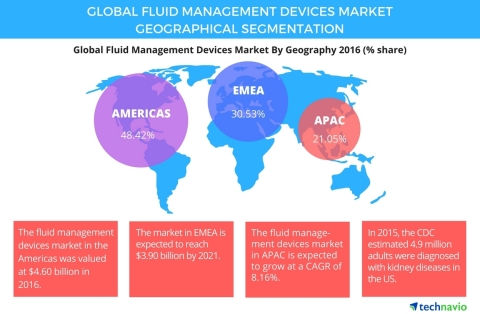 Technavio has published a new report on the global fluid management devices market from 2017-2021. (Graphic: Business Wire)