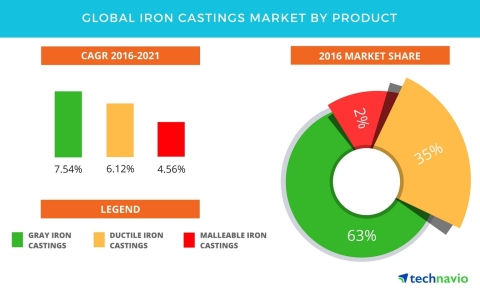 Technavio has published a new report on the global iron castings market from 2017-2021. (Graphic: Business Wire)