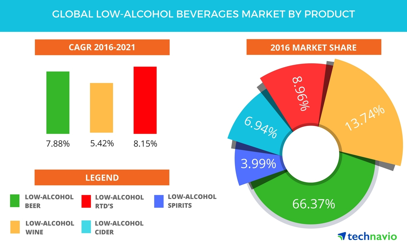 Global Low Alcohol Beverages Market Driven by the Rising Adoption